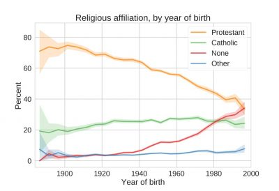 Believers-by-year-of-birth